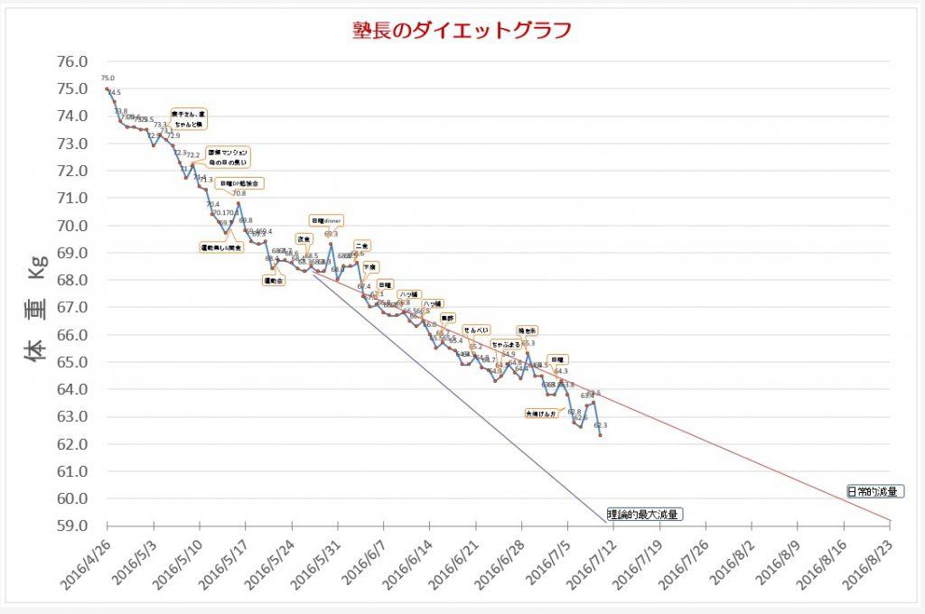 塾長のダイエットグラフ ダイエット開始4月26日