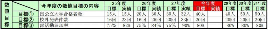平成28年度 経営目標(数値)